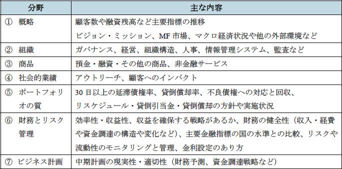 表3-1 CGAP審査ガイドラインの概略
