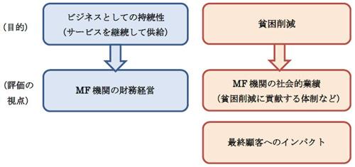 図3-1 MFの目的と評価の視点の関係