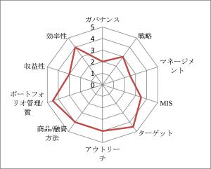 図3-2: MF機関の財務・経営評価例