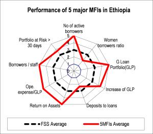 図3-3 エチオピア・ケニア・ウガンダの上位5機関の財務状況の分析例(2006年)1/3