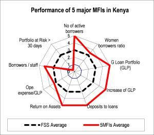 図3-3 エチオピア・ケニア・ウガンダの上位5機関の財務状況の分析例(2006年)2/3
