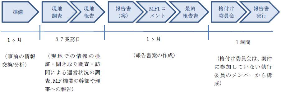 図3-5 Planet Ratingの組織格付けのプロセス