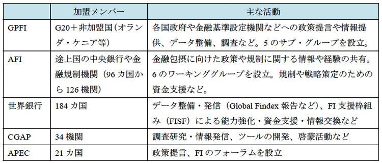 表2-1 FIに取り組む主な国際組織