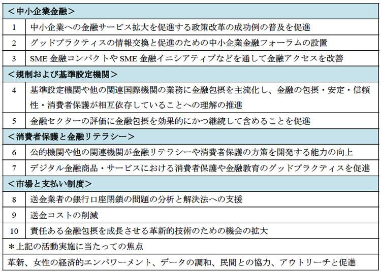 表2-3 G20金融包摂のための行動計画2014