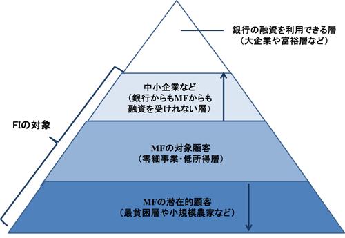 図2-1 金融包摂の対象