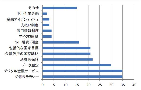 図2-6 AFI参加機関(47)がコミットする分野
