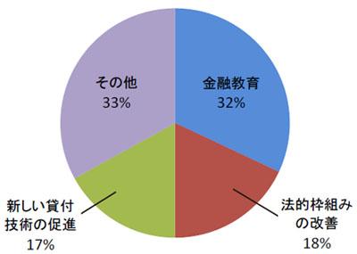 図2-9 効果的な金融包摂の政策(実施機関からの聞き取りより)