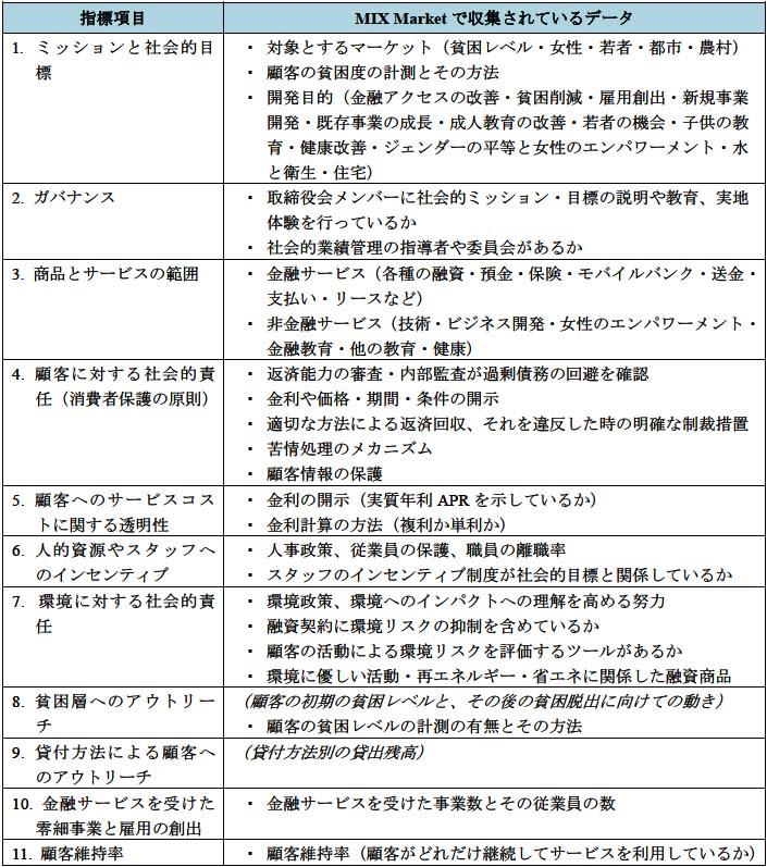 表4-1 MIX Market社会的業績指標