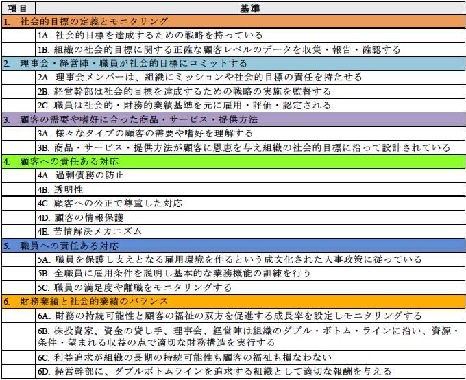 表4-2 社会的業績管理の世界基準