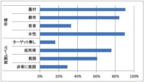 図4-1 MF機関の対象マーケット