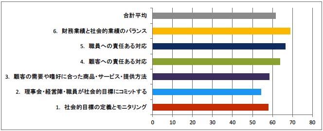 図4-4 CERISEのSPI4による社会的業績(6項目)の評価スコア
