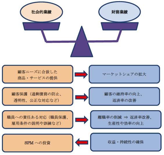 図4-6 社会的業績と財務業績の関係