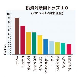 投資対象国トップ10